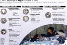 Violación, alcohol y trabajo infantil, causas para ir a la calle