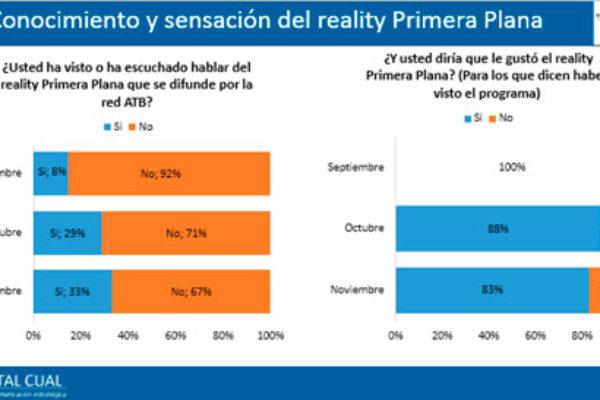"""""""Primera Plana"""": El reality show sobre periodismo de investigación que atrapa el gusto de la gente"""